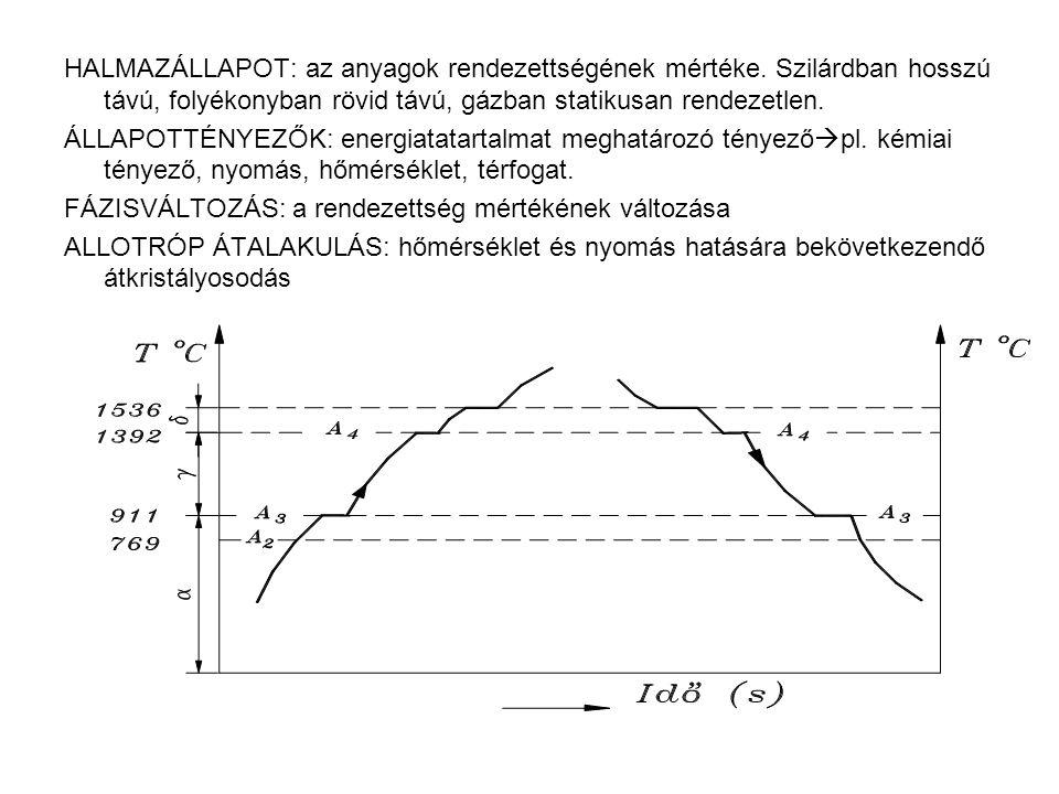 HALMAZÁLLAPOT: az anyagok rendezettségének mértéke