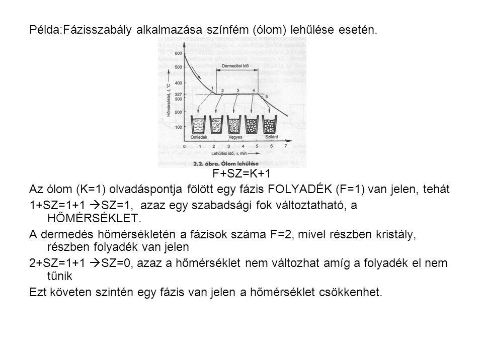 Példa:Fázisszabály alkalmazása színfém (ólom) lehűlése esetén.