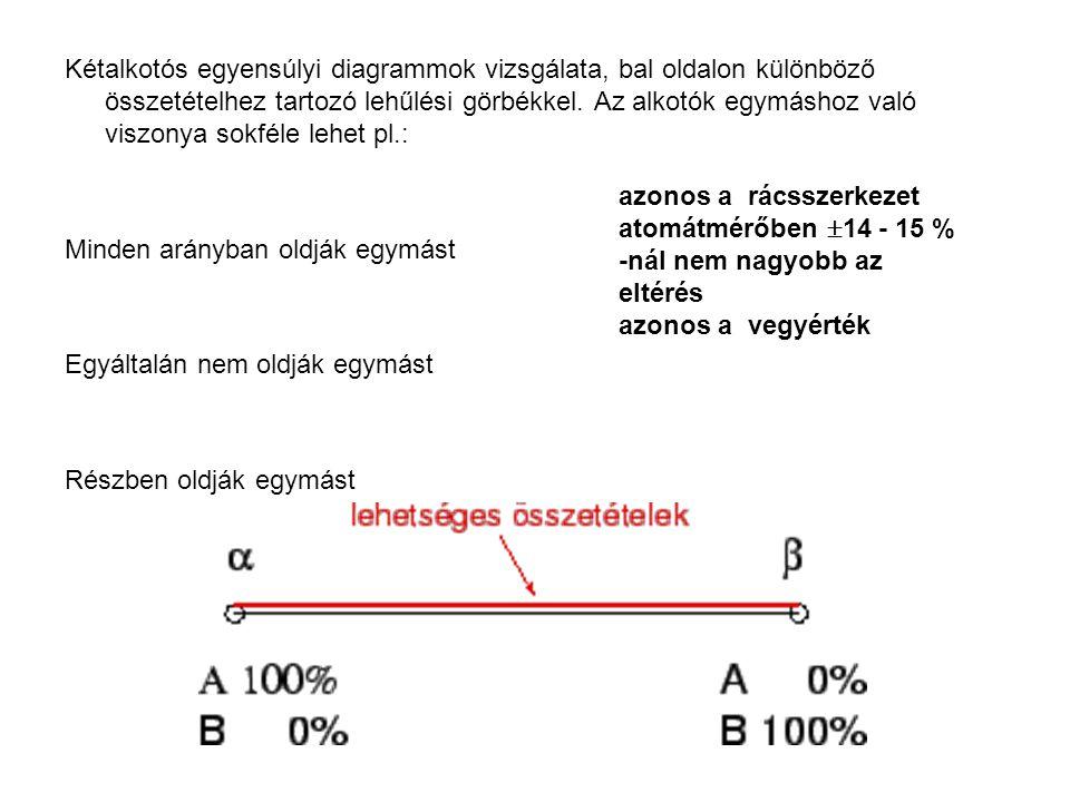 Kétalkotós egyensúlyi diagrammok vizsgálata, bal oldalon különböző összetételhez tartozó lehűlési görbékkel. Az alkotók egymáshoz való viszonya sokféle lehet pl.: