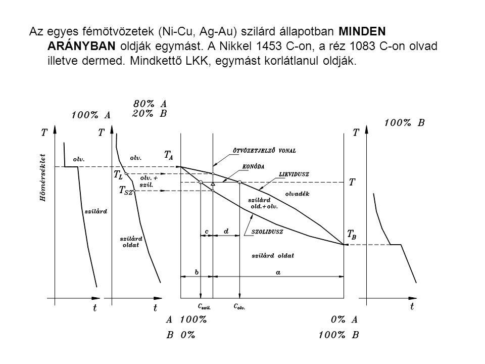 Az egyes fémötvözetek (Ni-Cu, Ag-Au) szilárd állapotban MINDEN ARÁNYBAN oldják egymást.