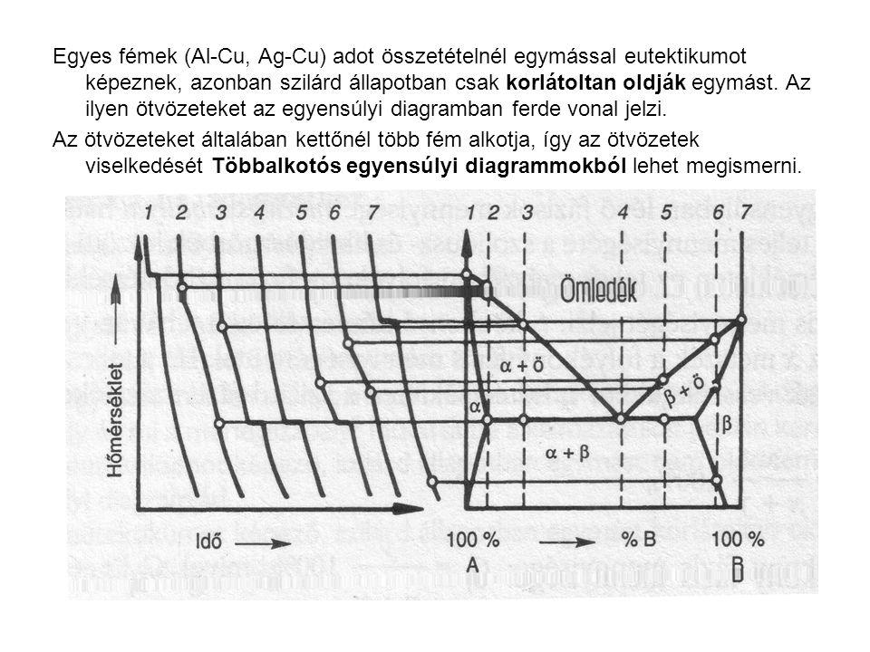 Egyes fémek (Al-Cu, Ag-Cu) adot összetételnél egymással eutektikumot képeznek, azonban szilárd állapotban csak korlátoltan oldják egymást. Az ilyen ötvözeteket az egyensúlyi diagramban ferde vonal jelzi.
