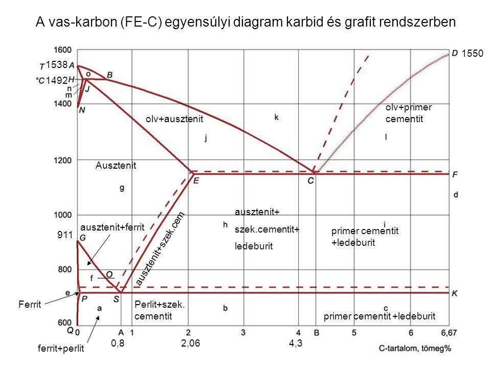 A vas-karbon (FE-C) egyensúlyi diagram karbid és grafit rendszerben