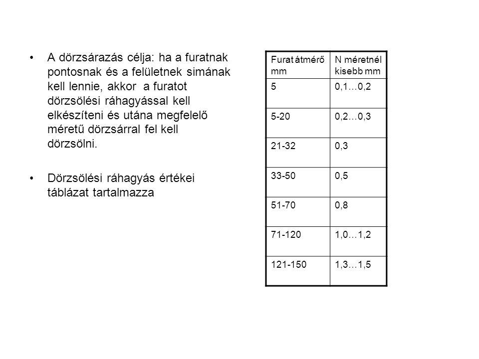 Dörzsölési ráhagyás értékei táblázat tartalmazza