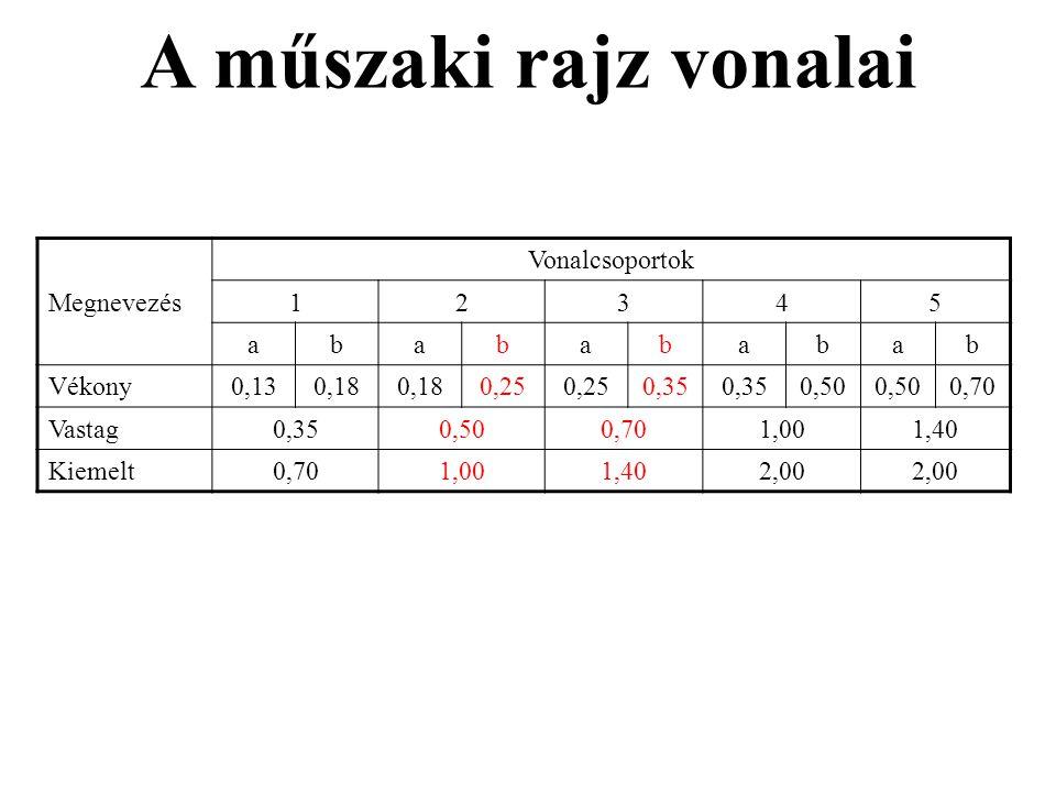 A műszaki rajz vonalai Megnevezés Vonalcsoportok 1 2 3 4 5 a b Vékony