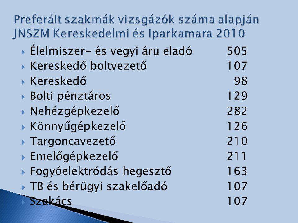 Preferált szakmák vizsgázók száma alapján JNSZM Kereskedelmi és Iparkamara 2010