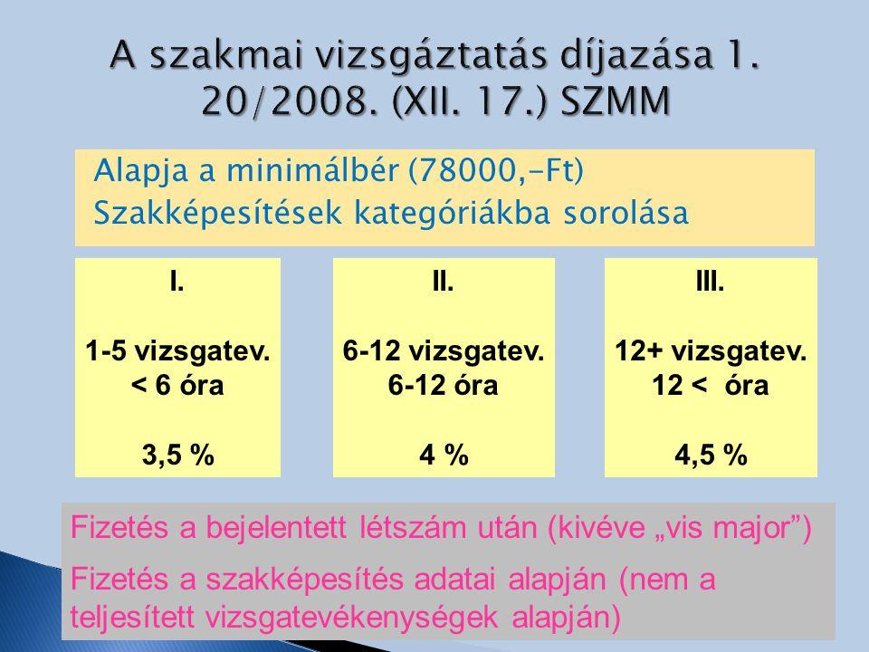 A szakmai vizsgáztatás díjazása 1. 20/2008. (XII. 17.) SZMM