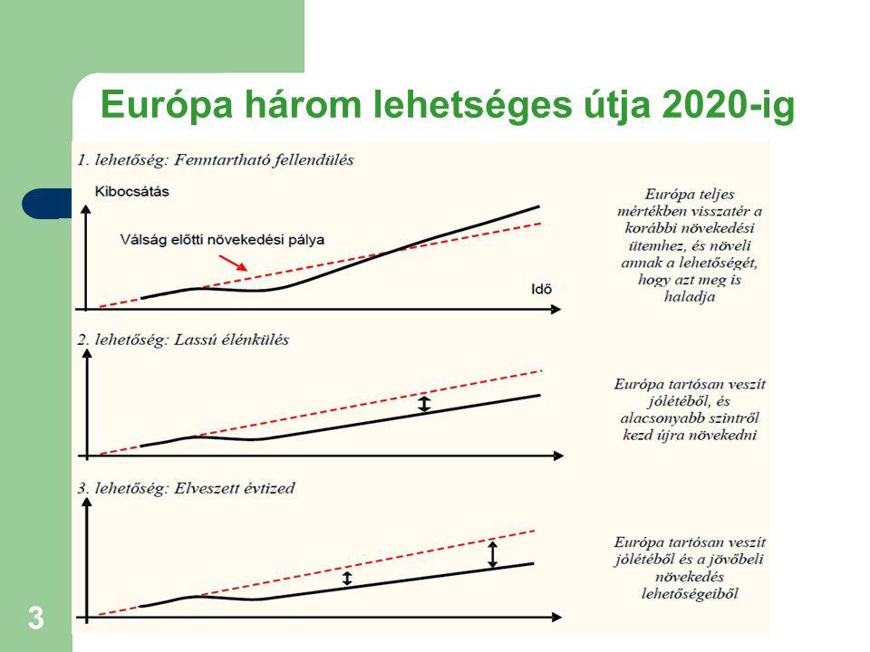 Európa három lehetséges útja 2020-ig