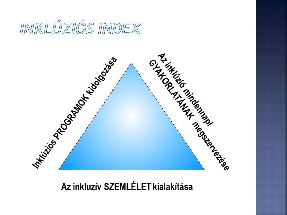 Inklúziós Index Inklúziós PROGRAMOK kidolgozása