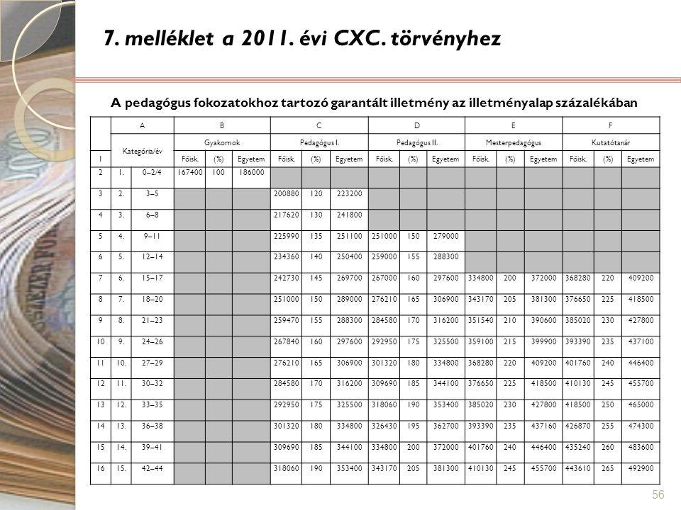 7. melléklet a 2011. évi CXC. törvényhez