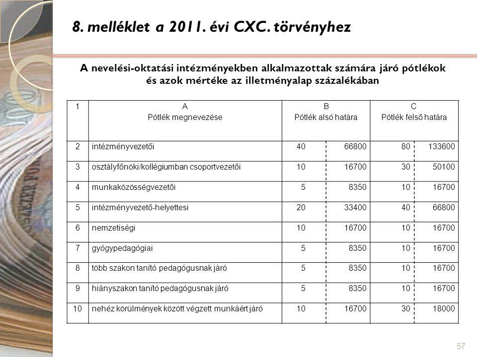 8. melléklet a 2011. évi CXC. törvényhez