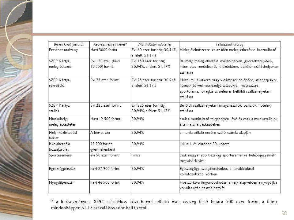 Béren kívüli juttatás Kedvezményes keret* Munkáltatói adóteher. Felhasználhatóság. Erzsébet-utalvány.
