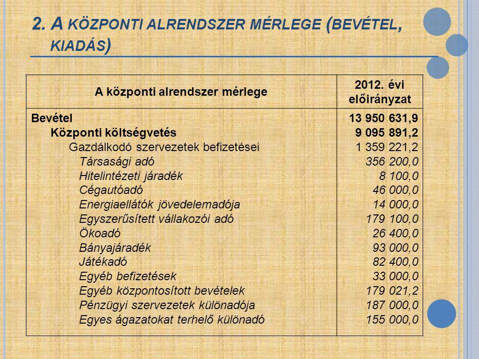 2. A központi alrendszer mérlege (bevétel, kiadás)
