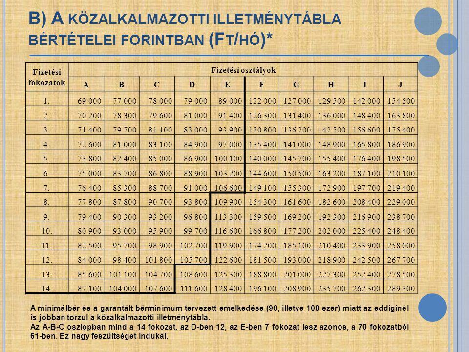 B) A közalkalmazotti illetménytábla bértételei forintban (Ft/hó)*