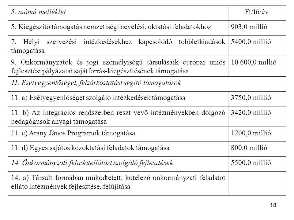 5. számú melléklet Ft/fő/év. 5. Kiegészítő támogatás nemzetiségi nevelési, oktatási feladatokhoz. 903,0 millió.