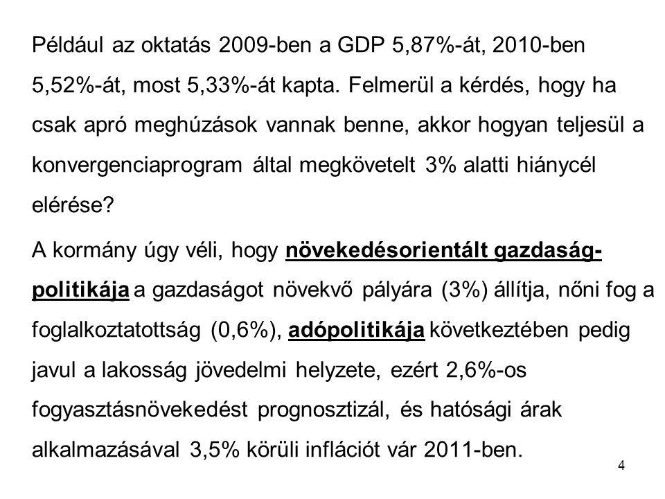 Például az oktatás 2009-ben a GDP 5,87%-át, 2010-ben 5,52%-át, most 5,33%-át kapta. Felmerül a kérdés, hogy ha csak apró meghúzások vannak benne, akkor hogyan teljesül a konvergenciaprogram által megkövetelt 3% alatti hiánycél elérése