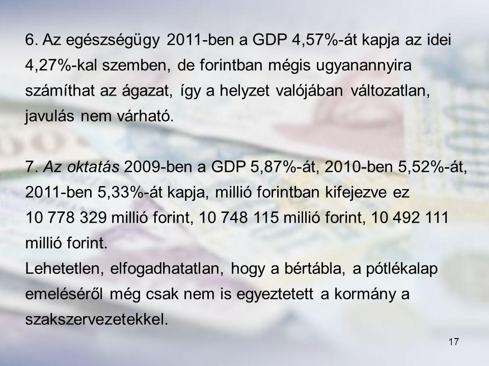 6. Az egészségügy 2011-ben a GDP 4,57%-át kapja az idei 4,27%-kal szemben, de forintban mégis ugyanannyira számíthat az ágazat, így a helyzet valójában változatlan, javulás nem várható.