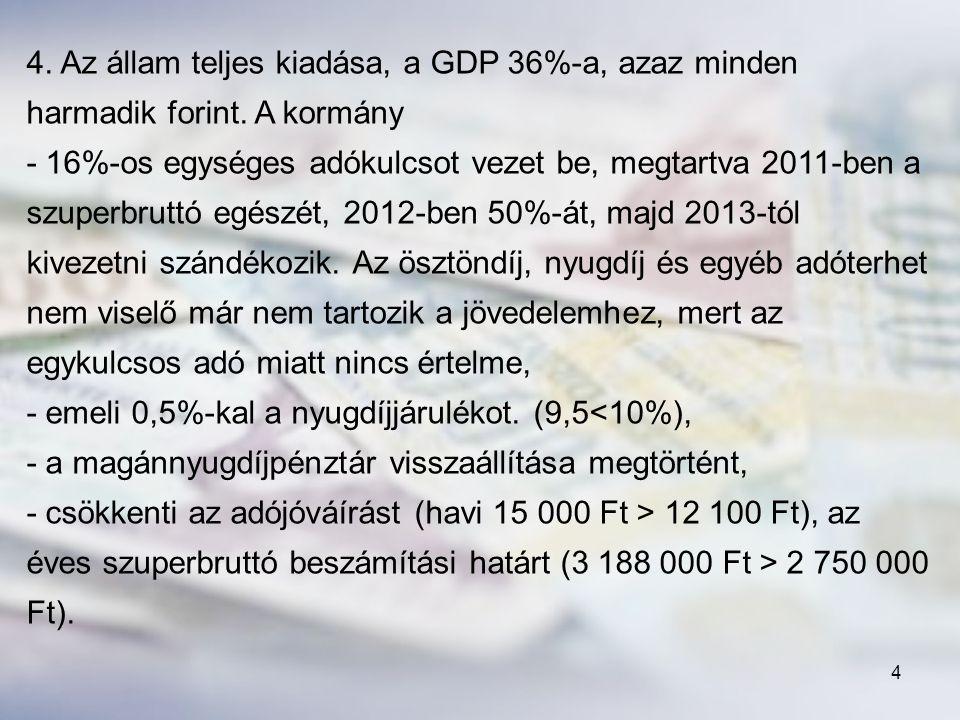 4. Az állam teljes kiadása, a GDP 36%-a, azaz minden harmadik forint