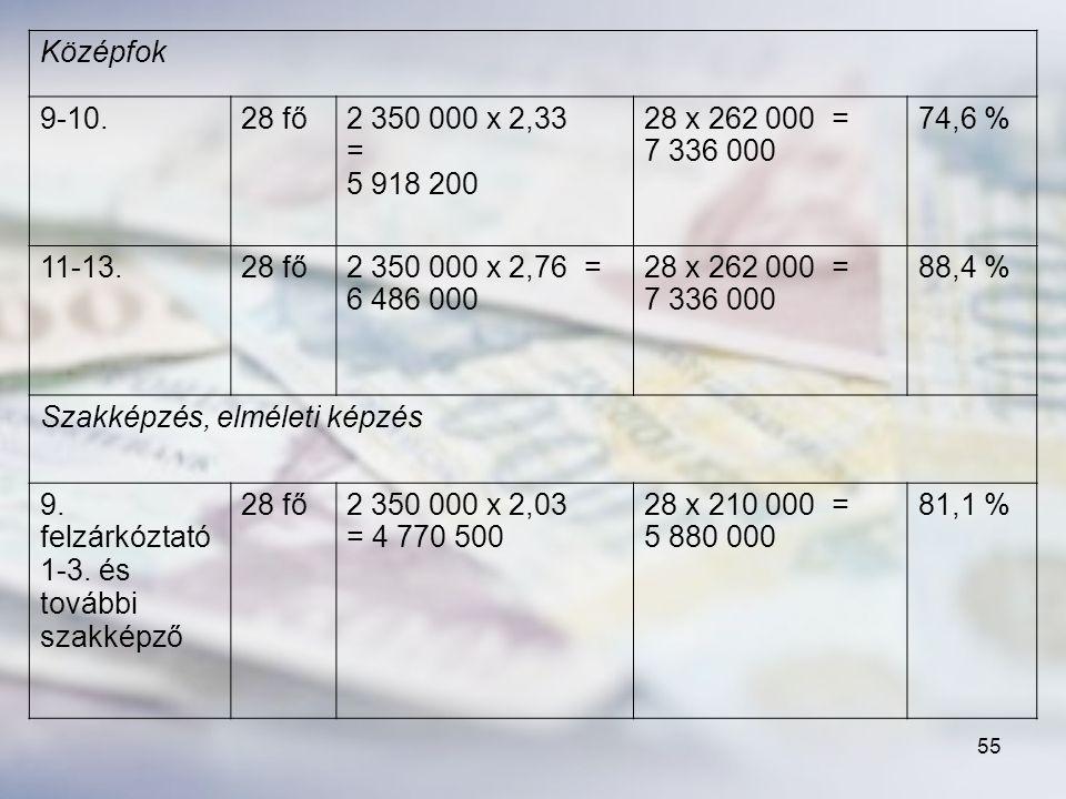 Középfok 9-10. 28 fő. 2 350 000 x 2,33 = 5 918 200. 28 x 262 000 = 7 336 000. 74,6 % 11-13.
