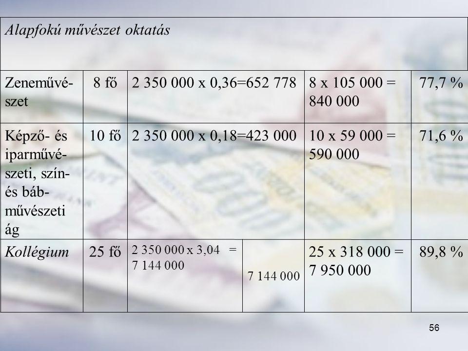 Képző- és iparművé-szeti, szín- és báb-művészeti ág 77,7 %