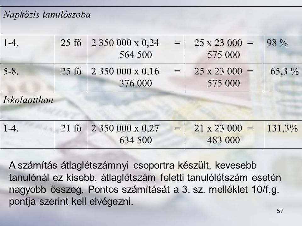 131,3% 21 x 23 000 = 483 000. 2 350 000 x 0,27 = 634 500. 21 fő. 1-4. Iskolaotthon. 65,3 %