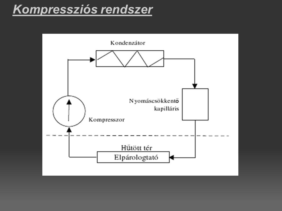 Kompressziós rendszer