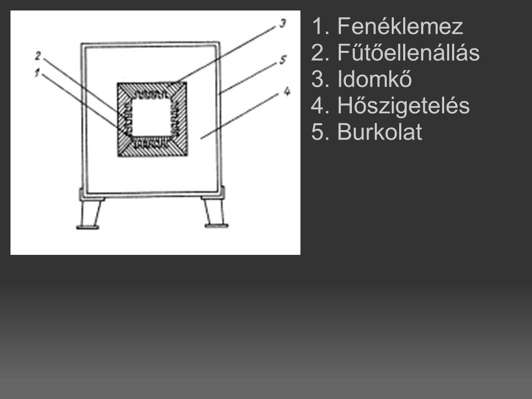 1. Fenéklemez 2. Fűtőellenállás 3. Idomkő 4. Hőszigetelés 5. Burkolat