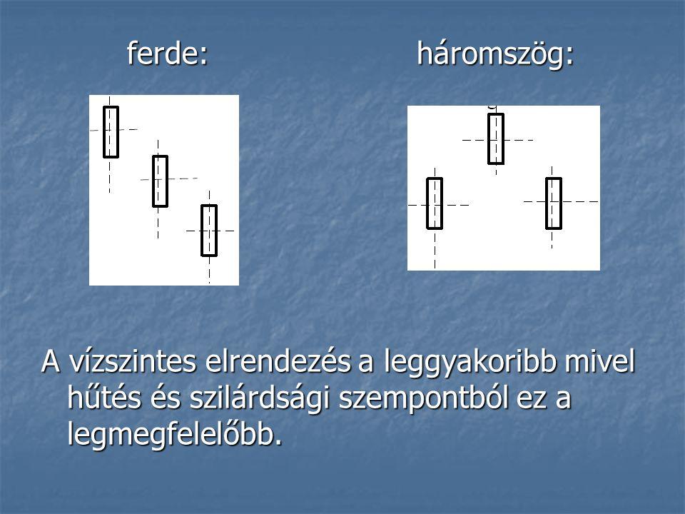 ferde: háromszög: A vízszintes elrendezés a leggyakoribb mivel hűtés és szilárdsági szempontból ez a legmegfelelőbb.