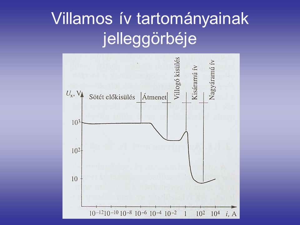 Villamos ív tartományainak jelleggörbéje
