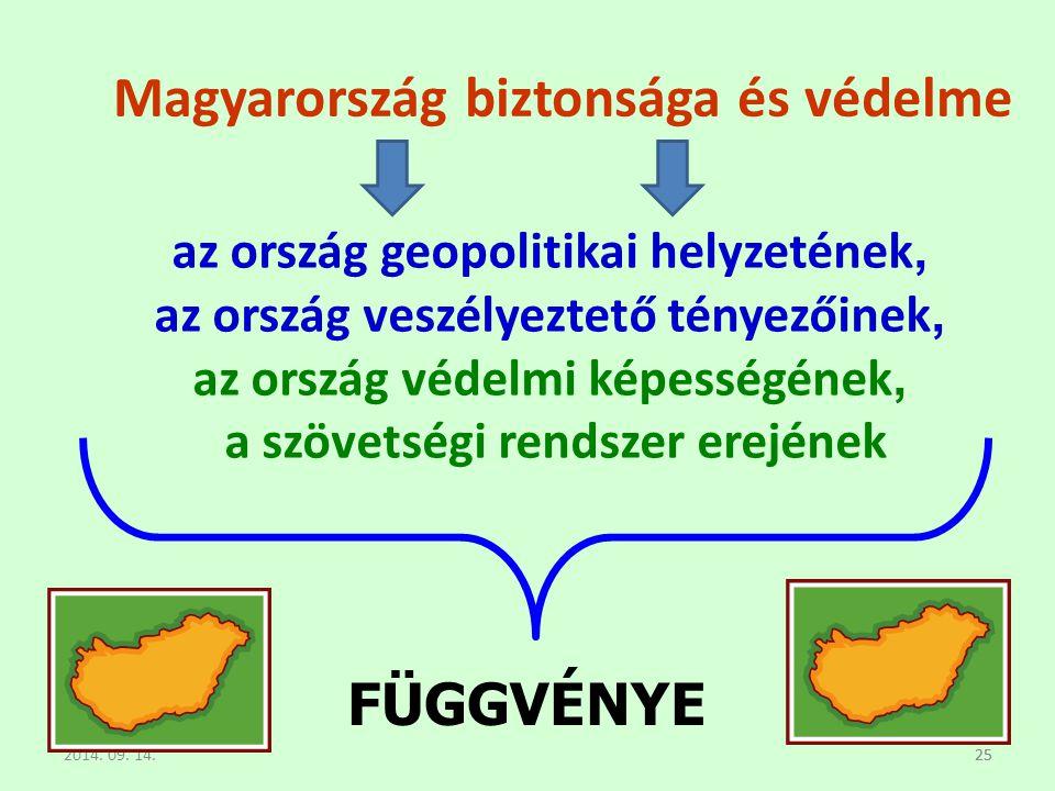Magyarország biztonsága és védelme