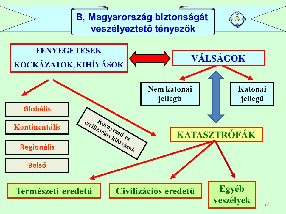 B, Magyarország biztonságát veszélyeztető tényezők