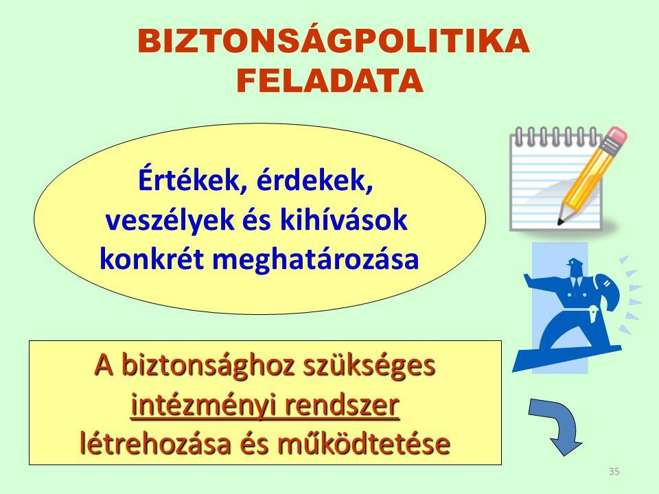 BIZTONSÁGPOLITIKA FELADATA