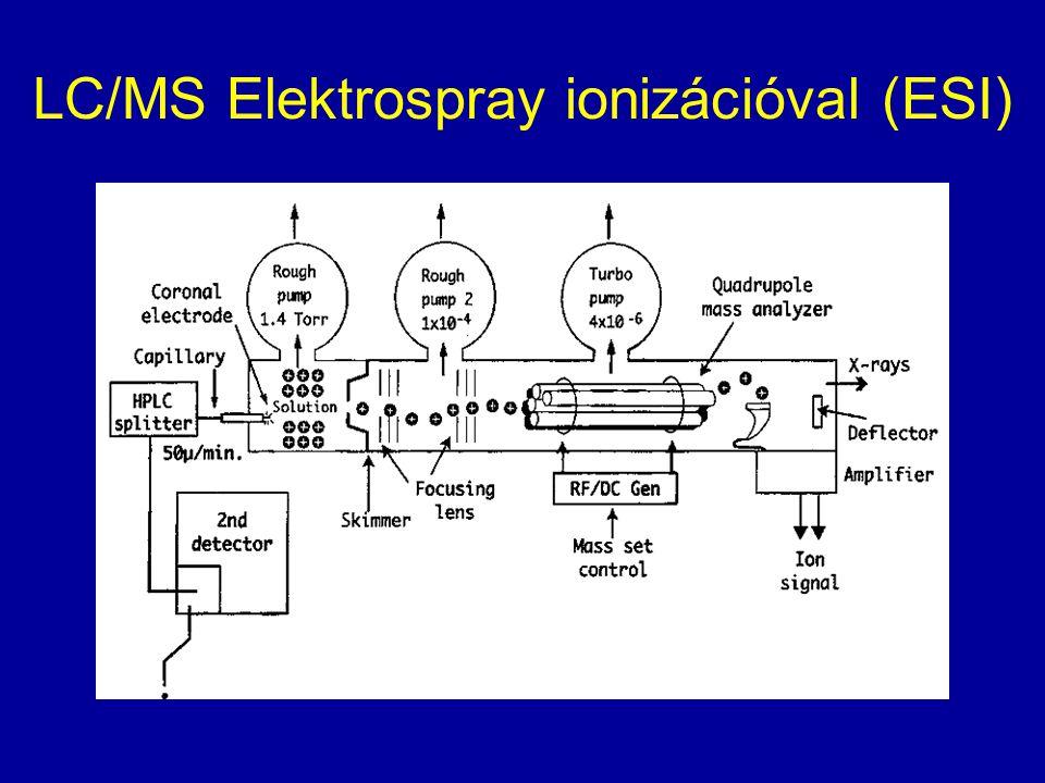 LC/MS Elektrospray ionizációval (ESI)