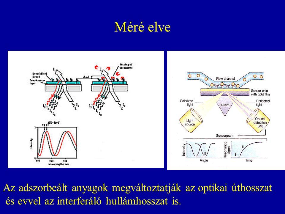 Méré elve Az adszorbeált anyagok megváltoztatják az optikai úthosszat
