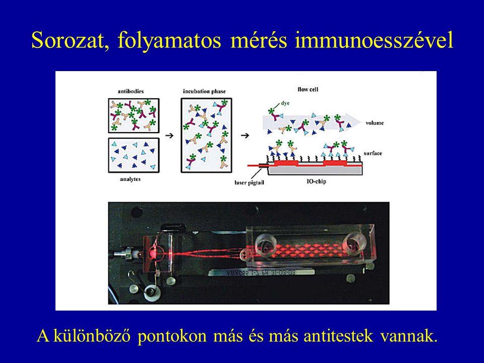 Sorozat, folyamatos mérés immunoesszével