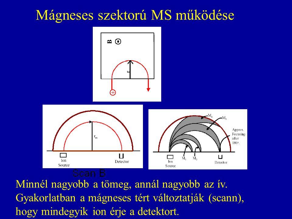Mágneses szektorú MS működése