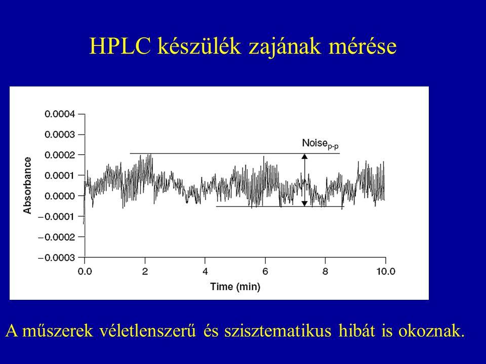 HPLC készülék zajának mérése