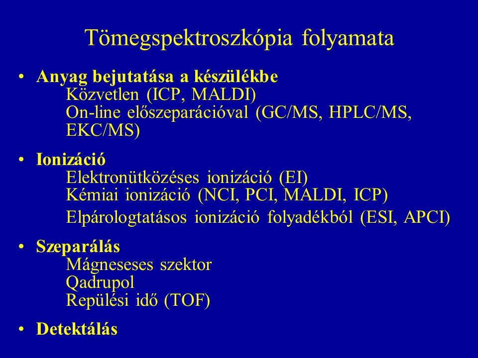 Tömegspektroszkópia folyamata