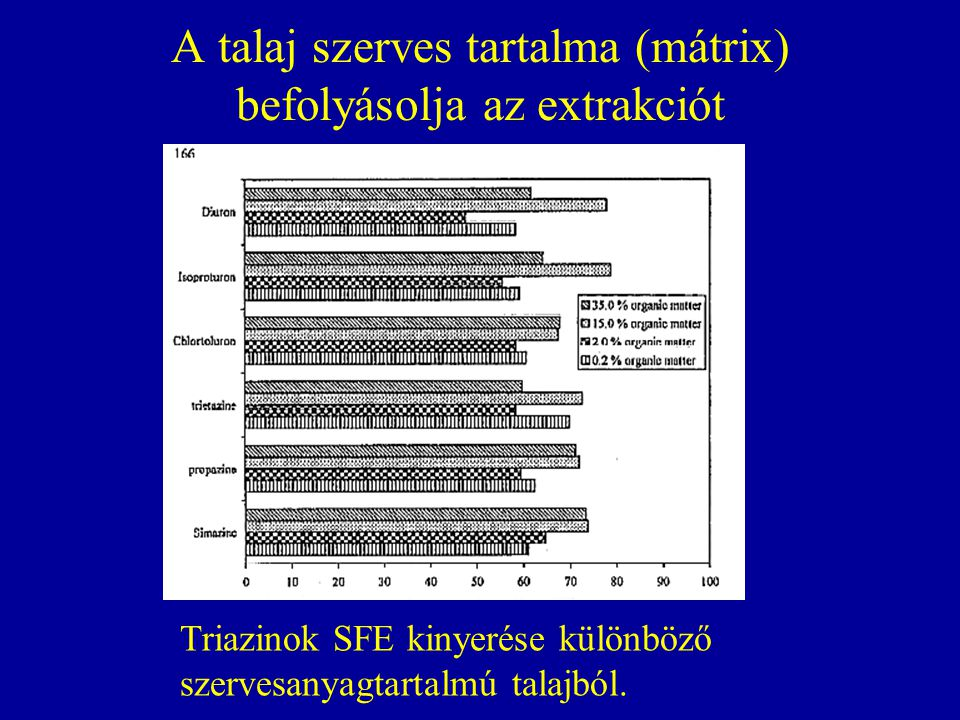 A talaj szerves tartalma (mátrix) befolyásolja az extrakciót