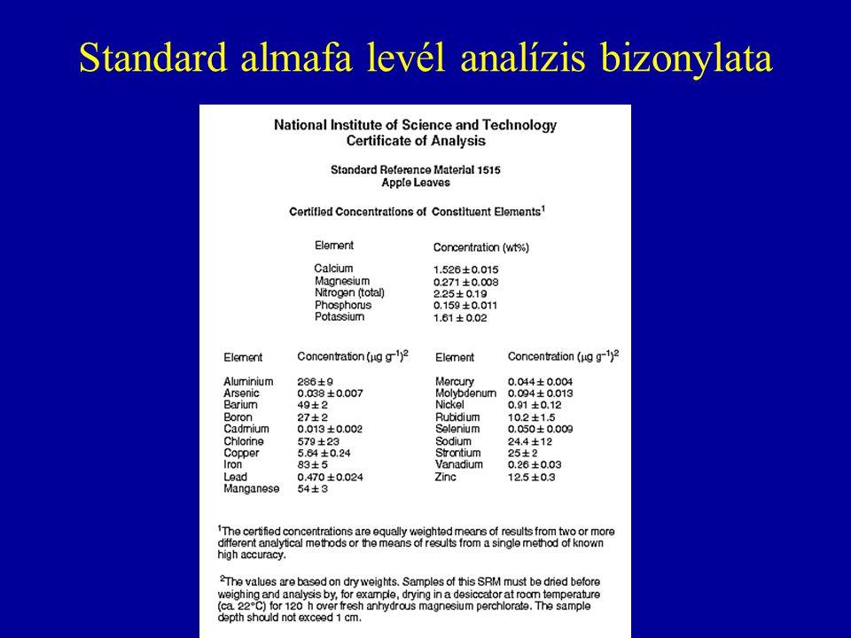 Standard almafa levél analízis bizonylata
