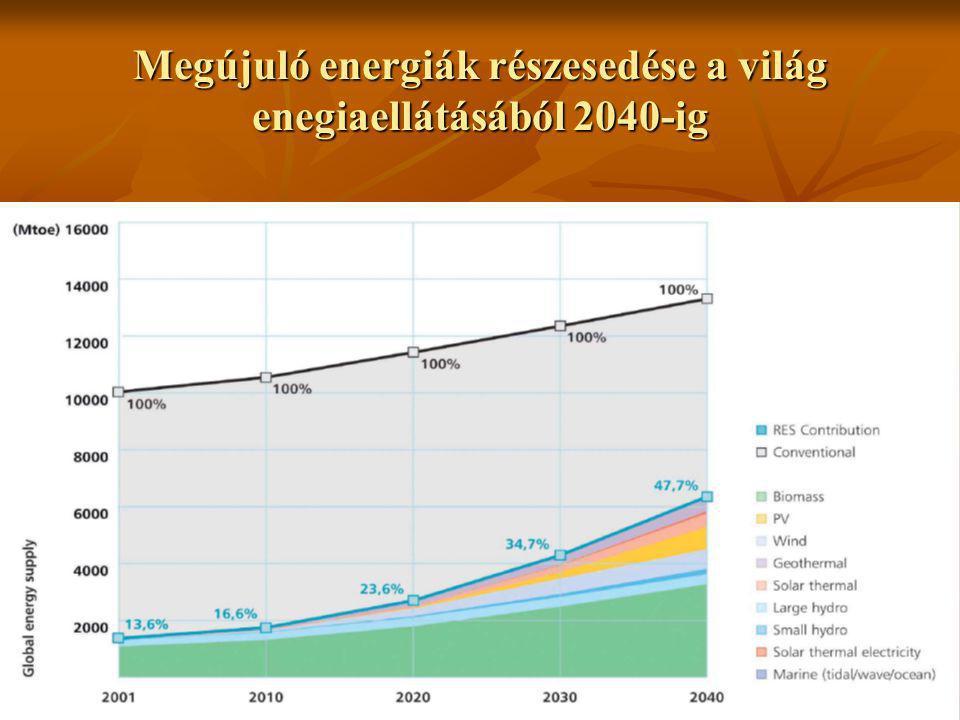 Megújuló energiák részesedése a világ enegiaellátásából 2040-ig