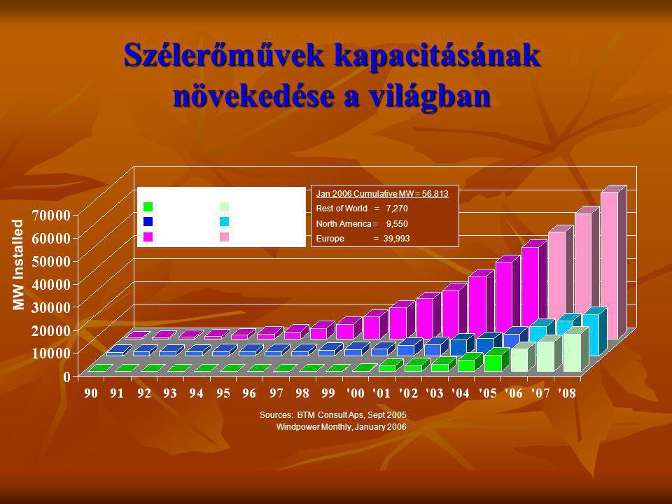 Szélerőművek kapacitásának növekedése a világban