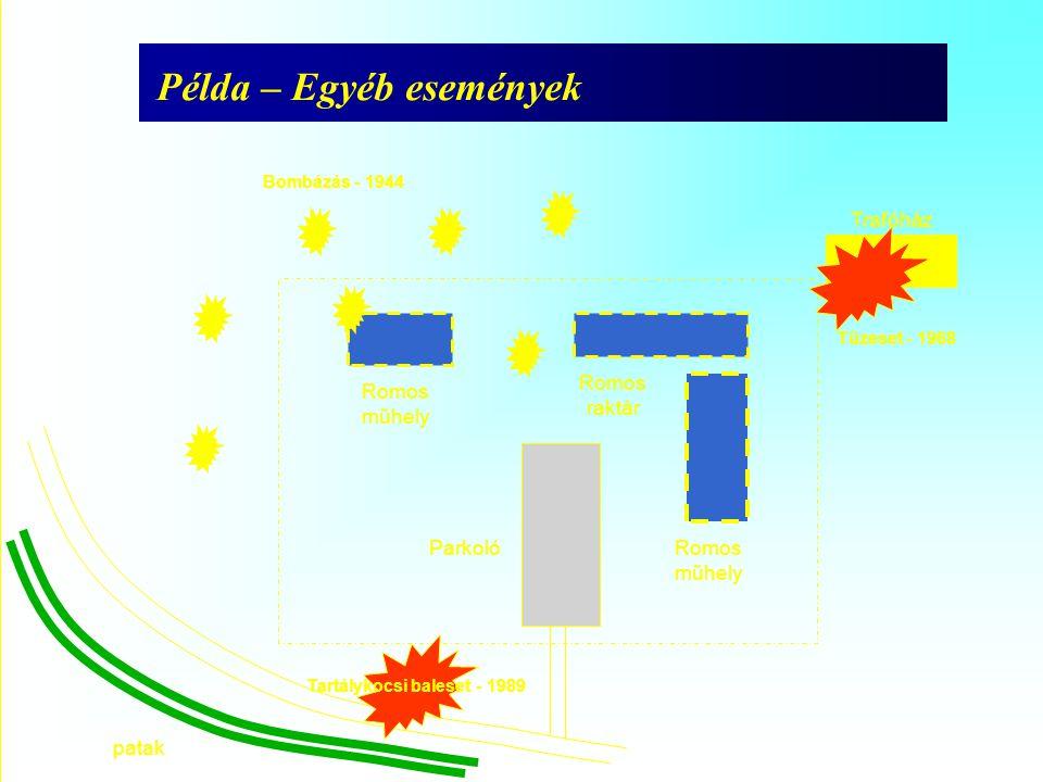 Példa – Egyéb események