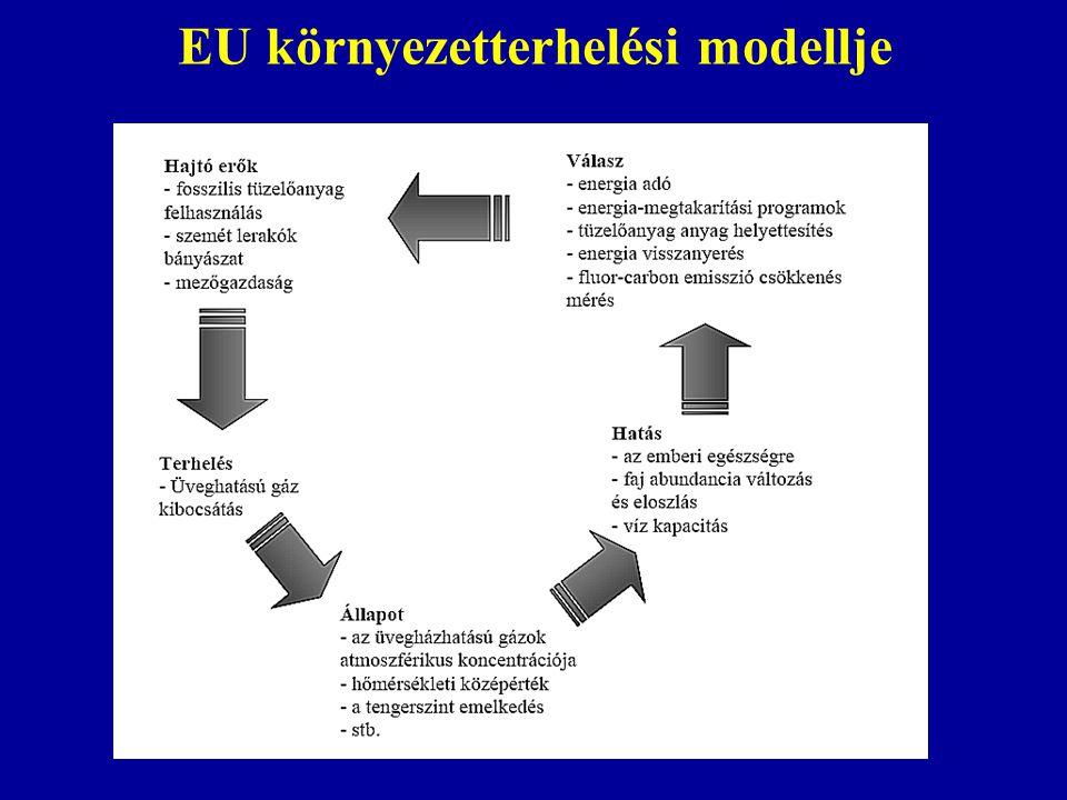 EU környezetterhelési modellje