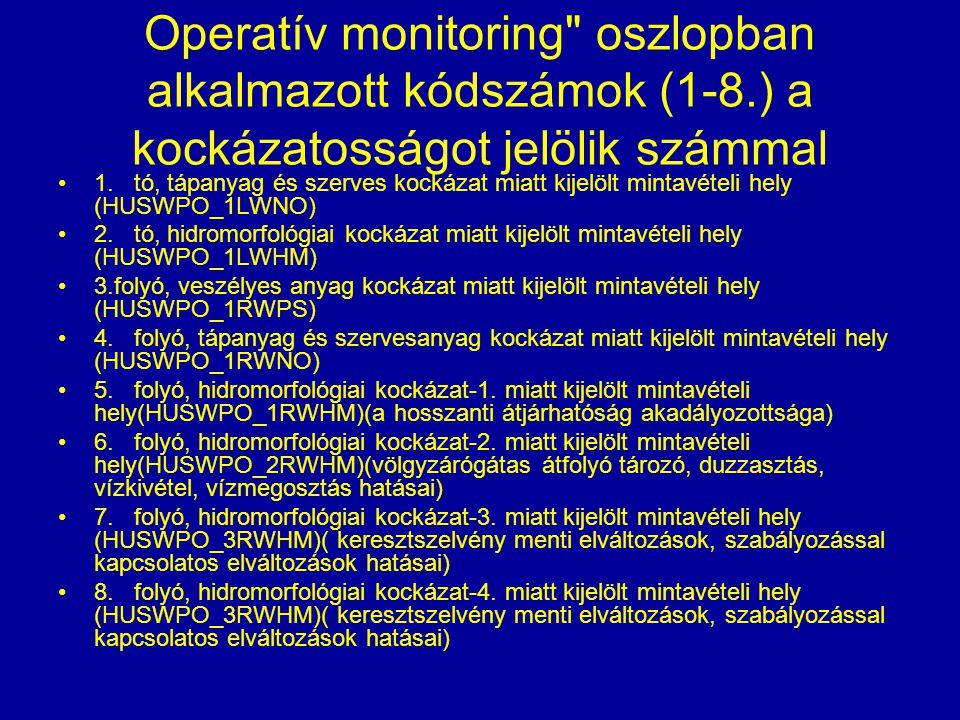 Operatív monitoring oszlopban alkalmazott kódszámok (1-8