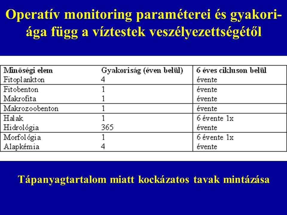 Operatív monitoring paraméterei és gyakori-ága függ a víztestek veszélyezettségétől