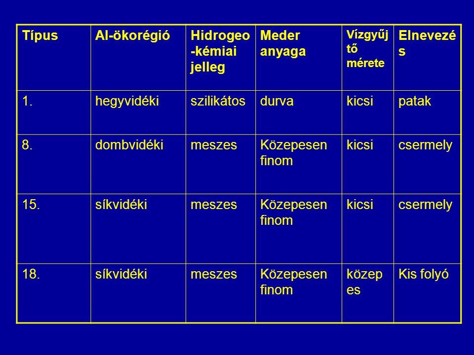 Hidrogeo-kémiai jelleg Meder anyaga Elnevezés