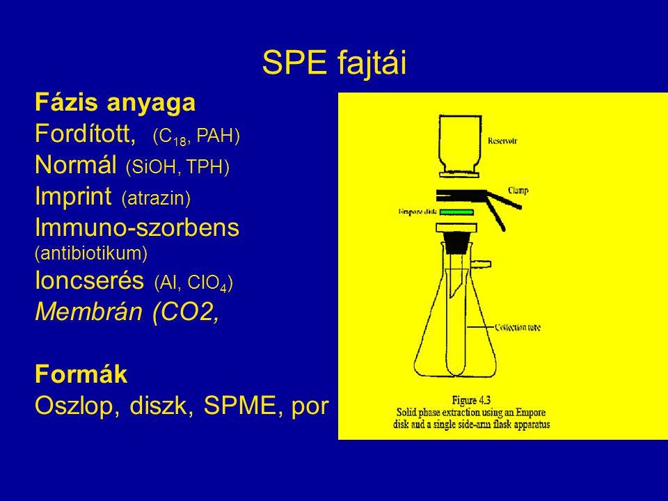 SPE fajtái Fázis anyaga Fordított, (C18, PAH) Normál (SiOH, TPH)