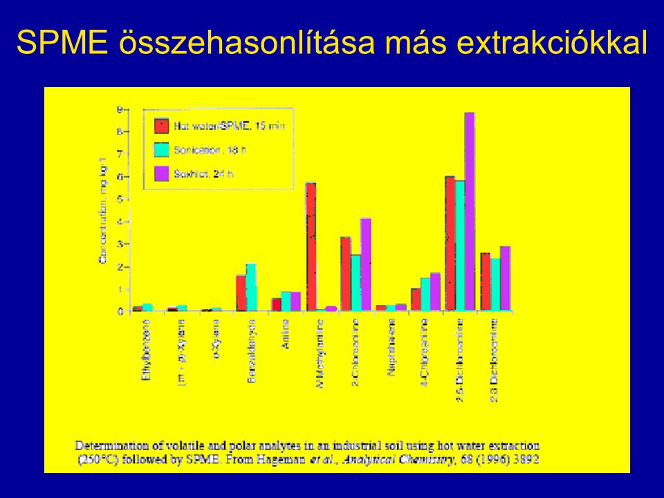 SPME összehasonlítása más extrakciókkal