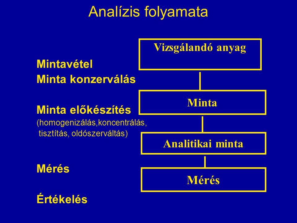 Analízis folyamata Mérés Vizsgálandó anyag Mintavétel