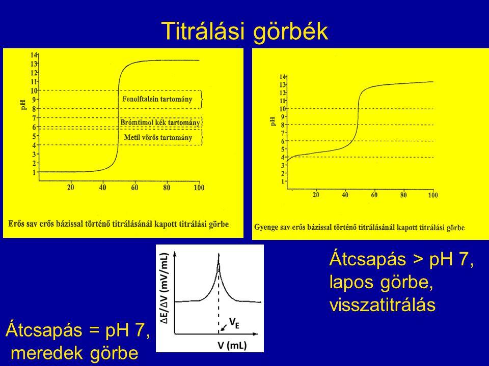 Titrálási görbék Átcsapás > pH 7, lapos görbe, visszatitrálás